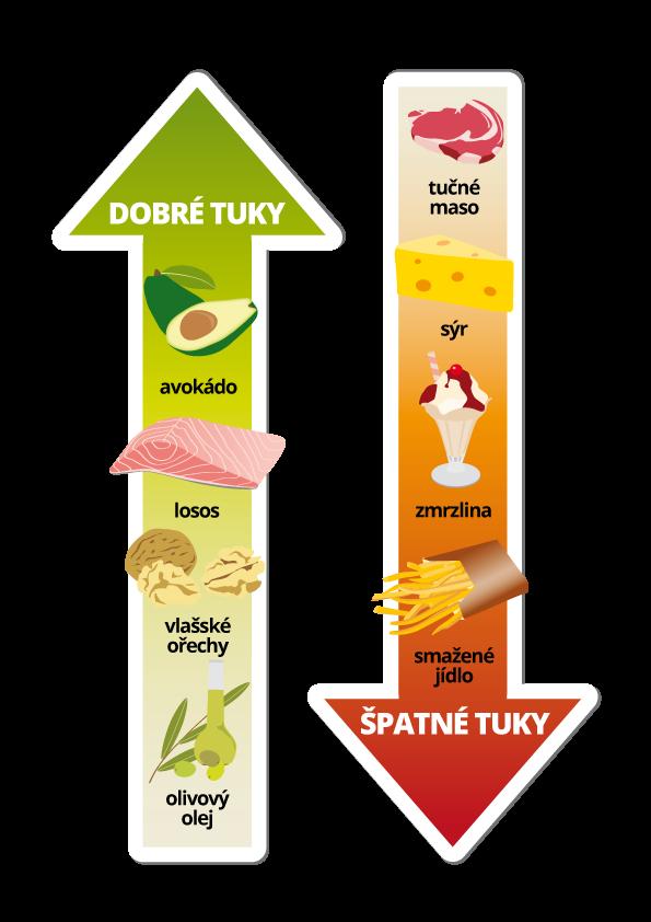 Zcela bez tuků to nejde, ale je na nás, abychom nezdravé tuky nahradili těmi zdravými. Těch se bát nemusíme. Samozřejmě opět je to také o množství. Takže tuků jezme méně a vybírejme si ty zdravější!