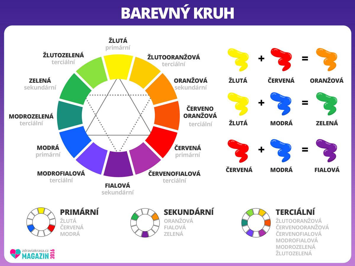 Znáte základní nauku o barvách a jejich míchání?