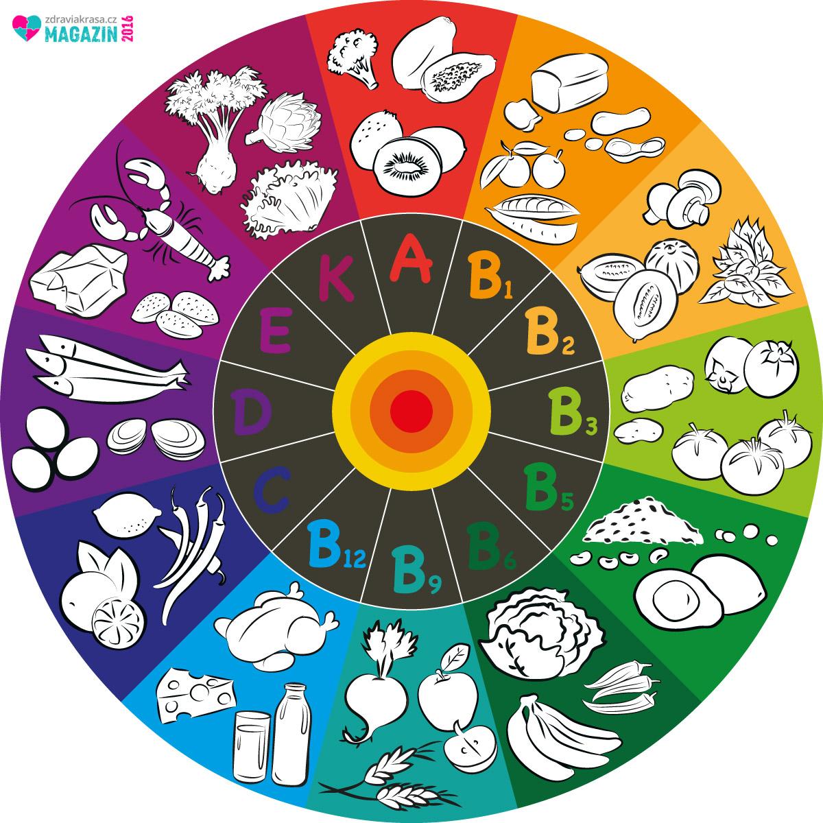 Ne vždy nám přirozená strava dokáže zajistit dostatečné množství jednotlivých vitamínů a minerálů. Navíc, jelikož nevíme, za jakých podmínek byly potraviny pěstovány, vyráběny a skladovány, nelze se řídit ani tabulkami nutričních hodnot jednotlivých potravin. Ty jsou skutečně jen velice orientační.
