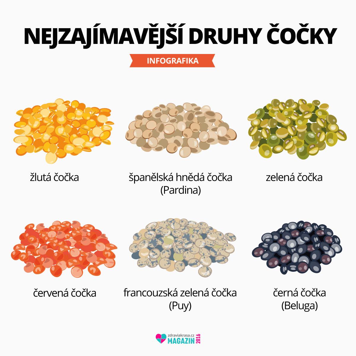 Druhy čočky na první pohled odlišíte jejich barvou. Stejná však není ani jejich chuť. Každá chutná trochu jinak a i jinak s ní lze pracovat v kuchyni.