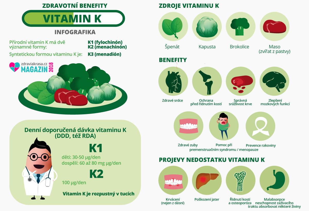 Vitamin K od A do Z: formy vitaminu K, denní doporučená dávka, benefity, projevy nedostatku a přírodní zdroje.