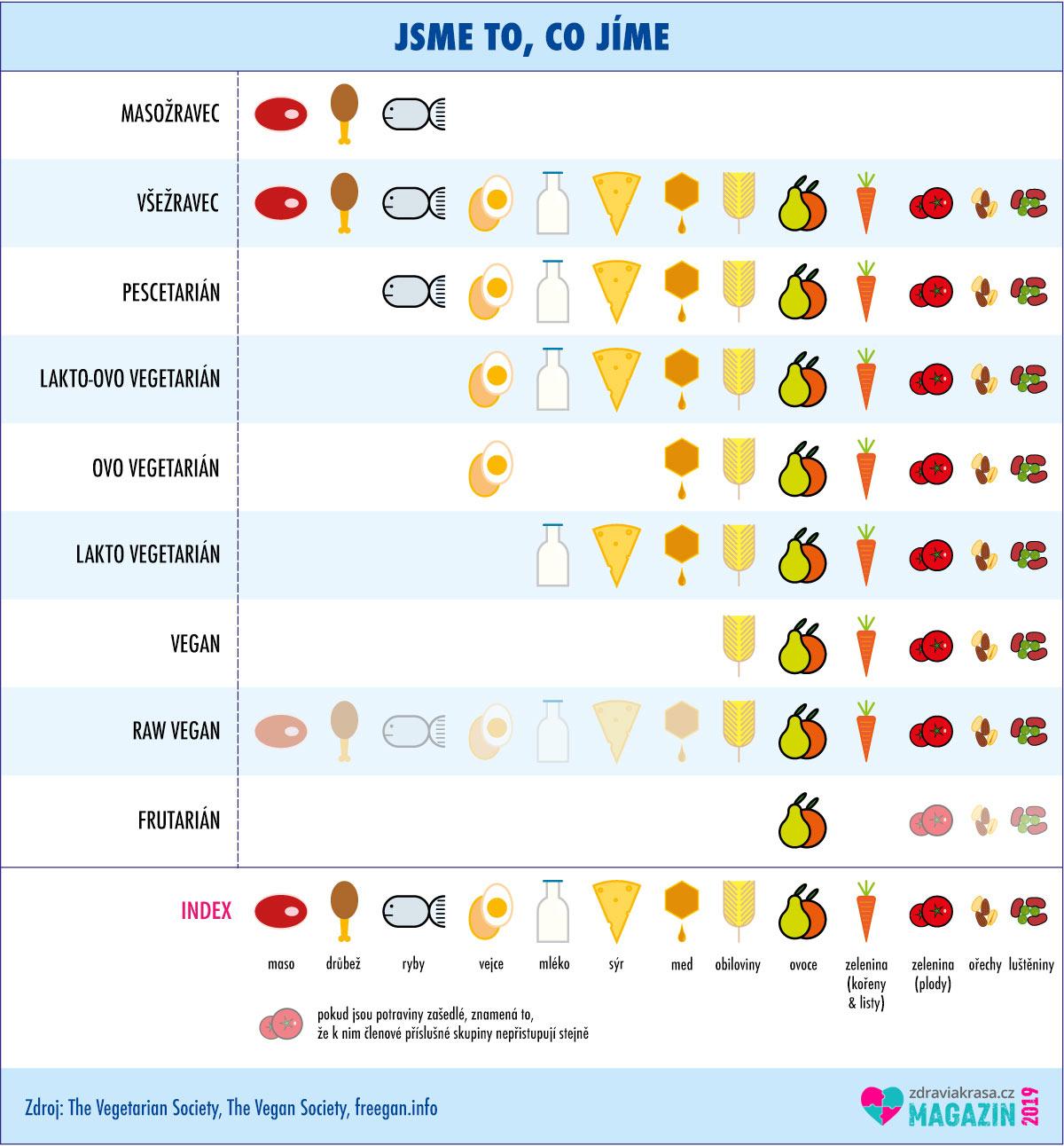 Jsme to, co jíme. Infografika představující několik základních kategorií typů stravování.